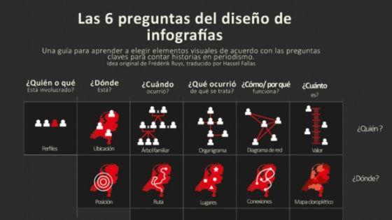 ¿Cómo elegir gráficos según las seis W del periodismo?
