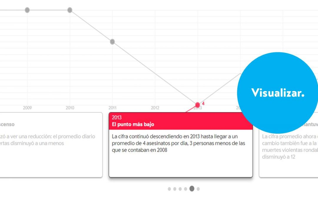 Mezclando cronologías y gráficos lineales (o de fiebre) con StorylineJS